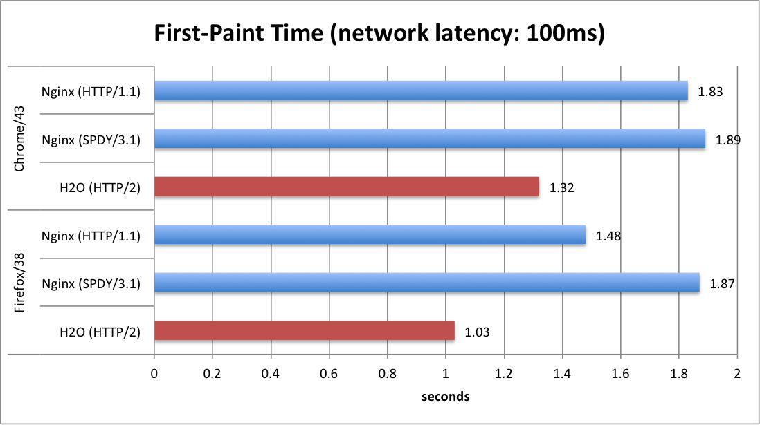 First-Paint Time (network latency: 100ms)